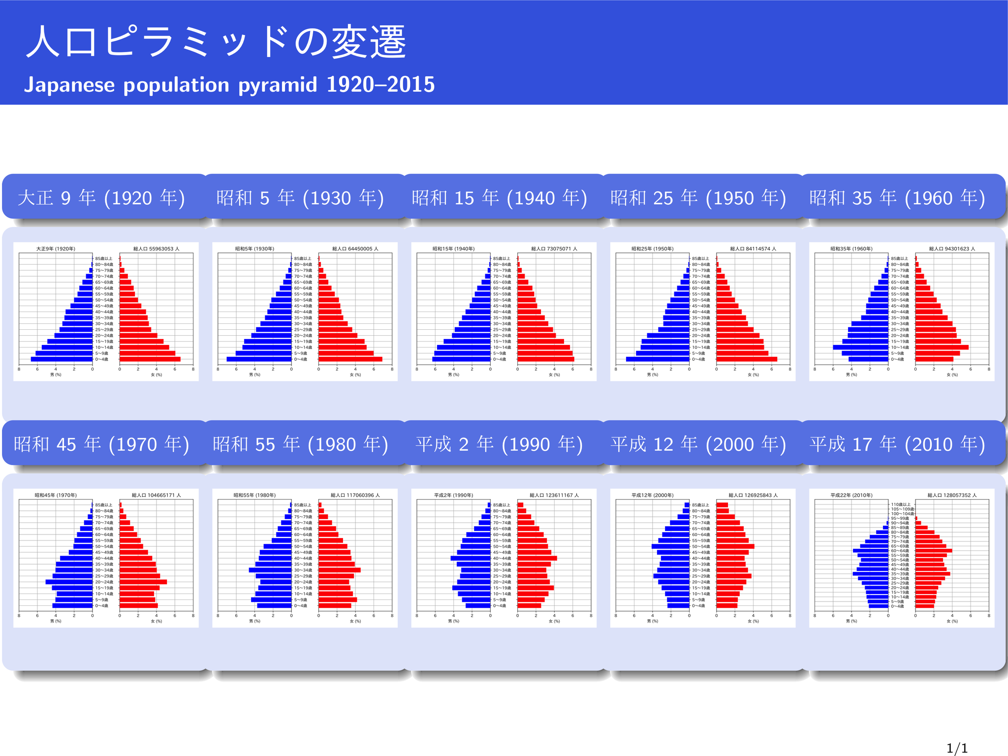 Population pyramid of Japan (1920-2015)