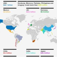 World – Renewable Energy: Investments (2016)