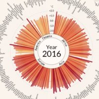 Abnormal temperatures by country (1900-2016)