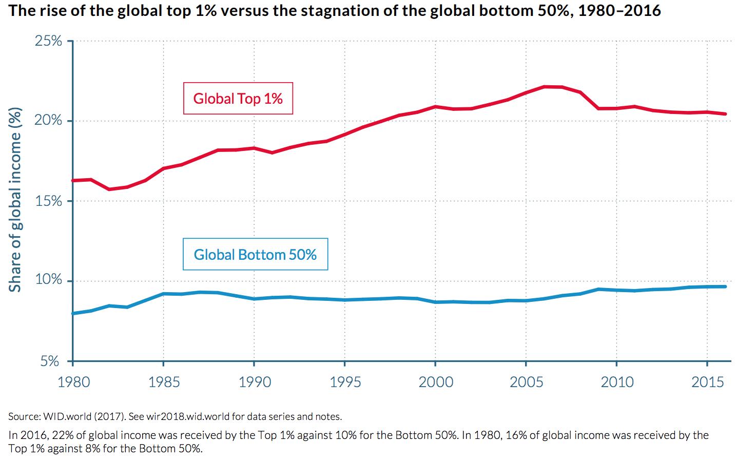 World - Inequality, WID 2017