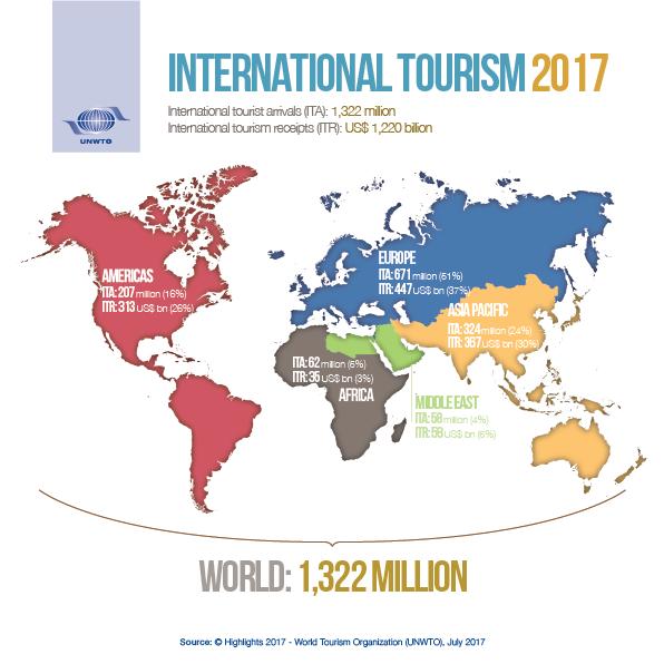 World - Tourism (2017)