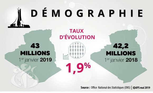 43 million inhabitants in Algeria