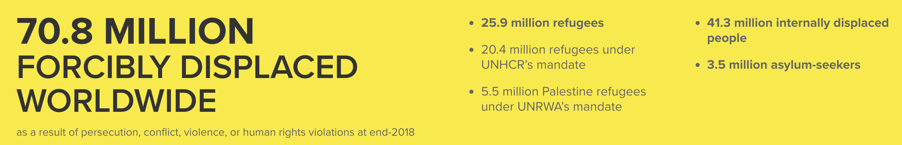 Displaced people in 2019, UNHCR