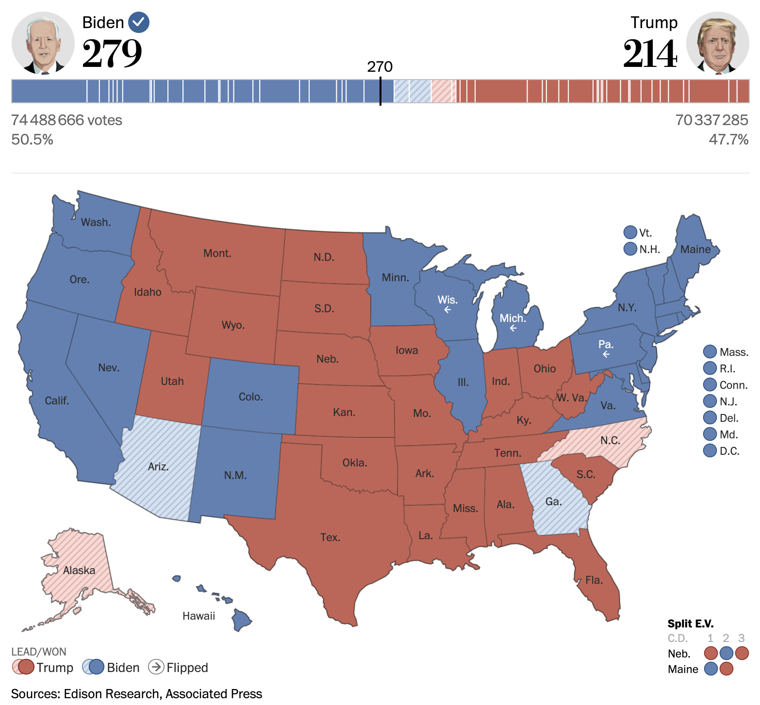 United States - 2020 presidential elections (November 7 results)